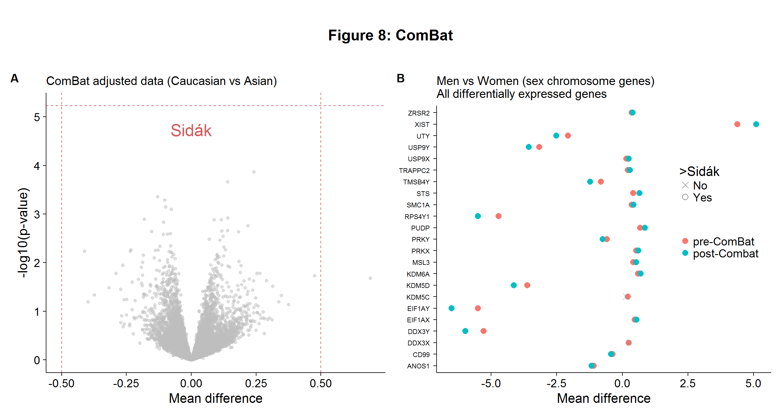 plot of chunk combat